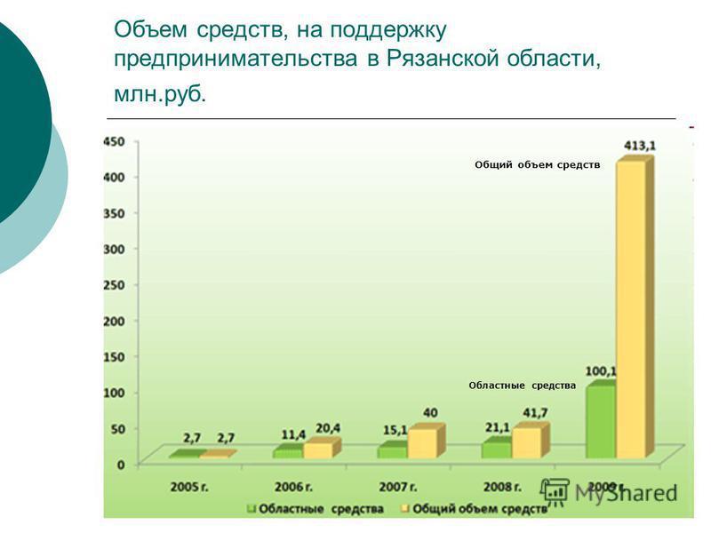 Объем средств, на поддержку предпринимательства в Рязанской области, млн.руб. Областные средства Общий объем средств