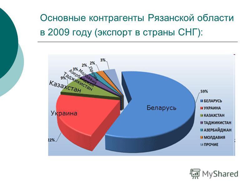 Основные контрагенты Рязанской области в 2009 году (экспорт в страны СНГ): Беларусь Украина Казахстан Таджикистан Азербайджан Молдавия Прочее