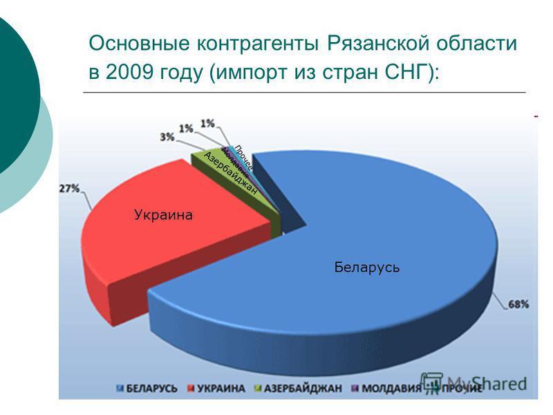 Основные контрагенты Рязанской области в 2009 году (импорт из стран СНГ): Беларусь Украина Азербайджан Молдавия Прочее