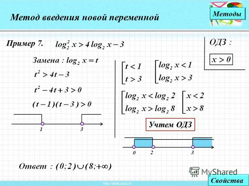 Метод введения новой переменной Методы Пример 7. Свойства Учтем ОДЗ