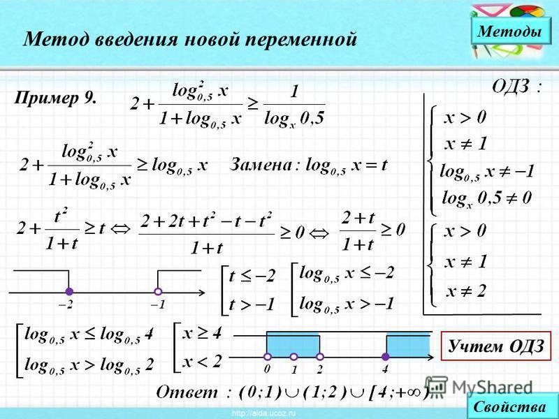 Метод введения новой переменной Методы Пример 9. Свойства Учтем ОДЗ