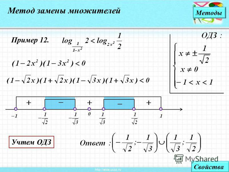 Методы Свойства Пример 12. Метод замены множителей Учтем ОДЗ