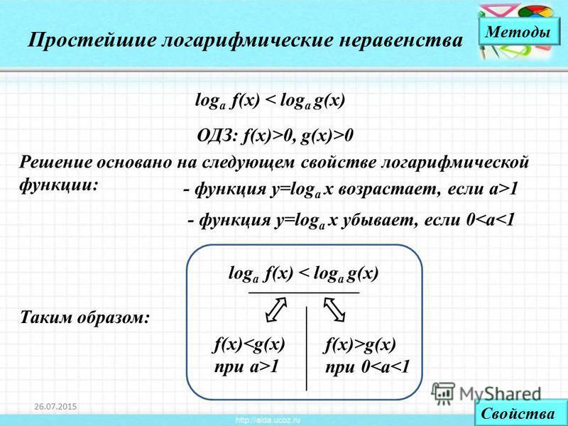 log a f(x) < log a g(x) 26.07.20154 Простейшие логарифмические неравенства Методы Решение основано на следующем свойстве логарифмической функции: - функция у=log a x возрастает, если а>1 - функция у=log a x убывает, если 0<а<1 Таким образом: f(x)<g(x