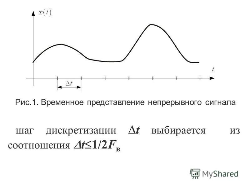 Дискретизация непрерывных сигналов по времени основывается на теореме отсчетов (Котелльникова): Если функция x(t) не содержит частот выше F в, то она полностью определяется последователльностью своих значений (отсчетов) в моменты, отстоящие друг от д