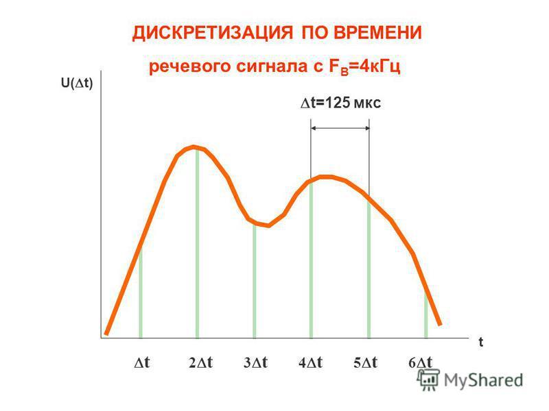 Рис.1. Временное представление непрерывного сигнала шаг дискретизации t выбирается из соотношения t 1/2F в