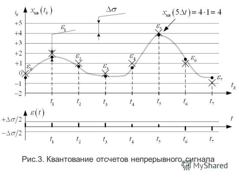 Сущность квантования заключается в замене действителльного значения непрерывной функции x д (k t) ближайшим целым значением x кв (k t)=i k, которое соответствует определенному дискретному значению шкалы квантования i k с шагом.