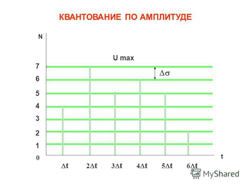 Рис.3. Квантование отсчетов непрерывного сигнала