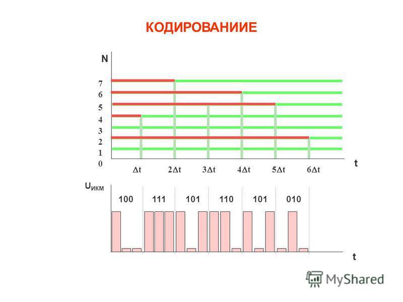 Рис.4. Кодирование квантованных дискретных отсчетов непрерывного сигнала