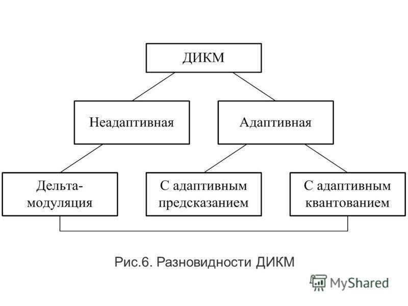 В системе с ИКМ каждый квантованный отсчет кодируется независимо от всех остальных. Анализ речевых сигналов показывает, что при переходе от одного отсчета к другому проявляется значителльная избыточность. Это позволяет на основании значений предыдущи