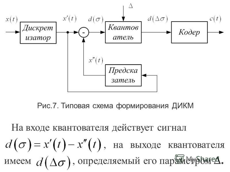 Рис.6. Разновидности ДИКМ