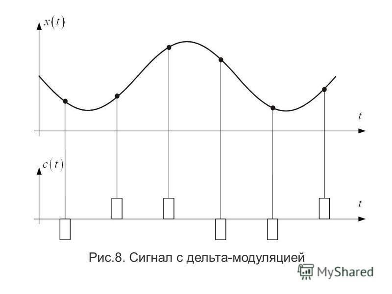 Сущность ДМ заключается в том, что в каждый дискретный момент времени t k взятия отсчета передается положителльный импульс постоянной амплитуды и длителльности если производная сигнала в этой точке положителльна и отрицателльный импульс, если произво