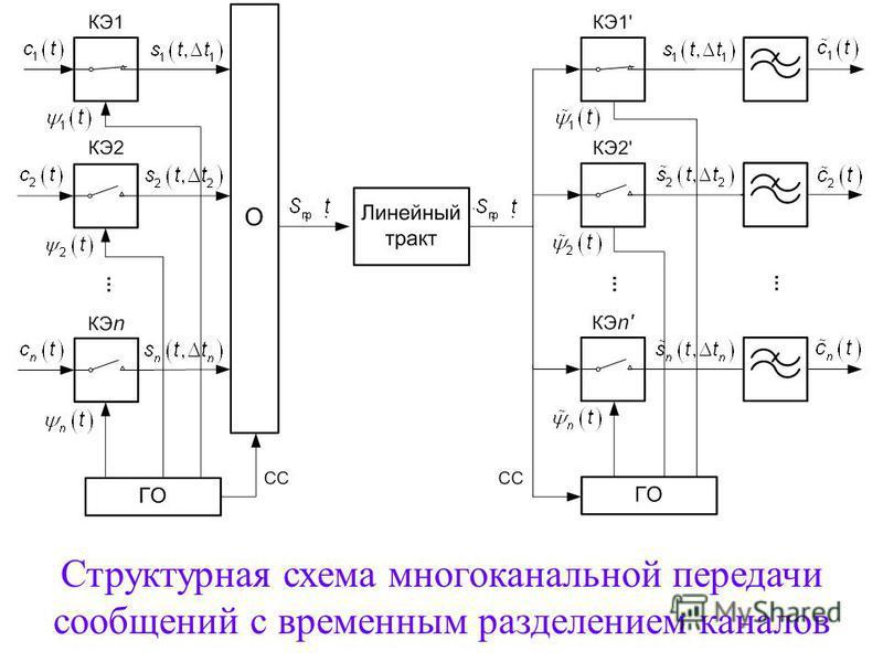 В системах передачи с ВРК первичные электрические сигналы передаются периодическими кратковременными импульсами, а канальные сигналы представляют собой импульсную последователльность, модулированную по определенному параметру. Этот параметр изменяетс