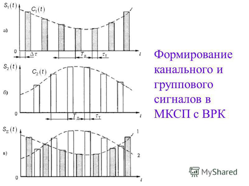 Структурная схема многоканальной передачи сообщений с временным разделением каналов