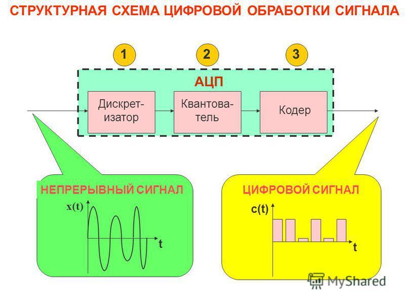 Цифровые методы передачи информации обладают следующими преимуществами: 1. Слабое влияние неидеальности и нестабильности характеристик в аппаратуре связи на качество передачи информации. 2. Возможность использования кодов, обнаруживающих и исправляющ