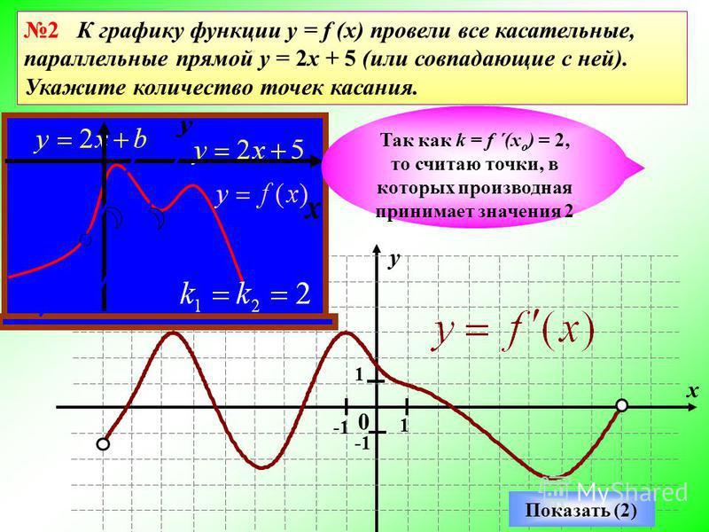 0 y x 1 1 Показать (2) Так как k = f ´(x o ) = 2, то считаю точки, в которых производная принимает значения 2 2 К графику функции y = f (x) провели все касательные, параллельные прямой у = 2 х + 5 (или совпадающие с ней). Укажите количество точек кас