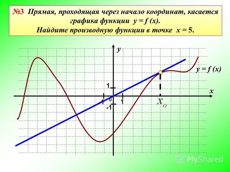 0 у х 1 1 3 Прямая, проходящая через начало координат, касается графика функции y = f (x). Найдите производную функции в точке х = 5. y = f (x)