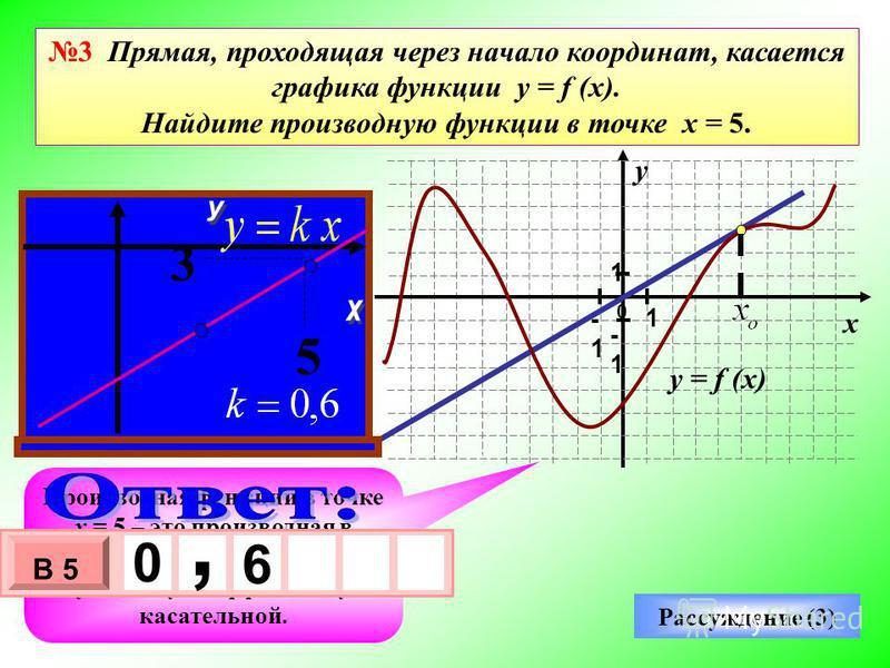 0 1 -1 1 -1 Производная функции в точке х = 5 – это производная в точке касания х о, а она равна угловому коэффициенту касательной. Рассуждение (3) - 3 х 1 0 х В 5 0, 6 3 Прямая, проходящая через начало координат, касается графика функции y = f (x).