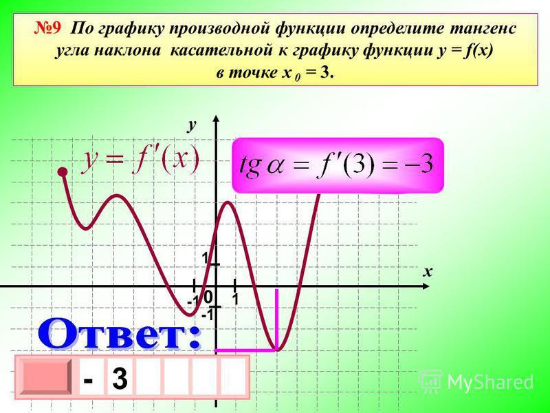 0 у х 1 1 - 3 х 1 0 х - 3 9 По графику производной функции определите тангенс угла наклона касательной к графику функции y = f(x) в точке х 0 = 3.