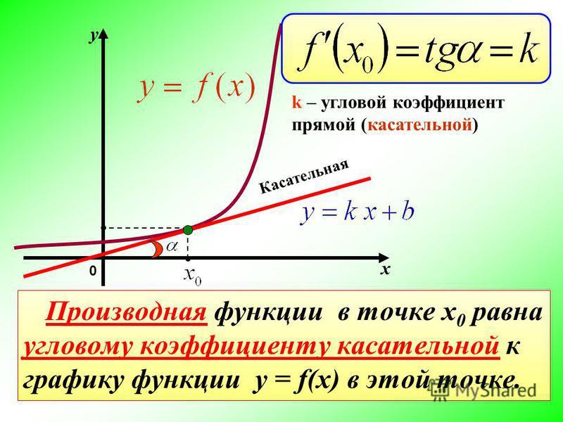 х y 0 k – угловой коэффициент прямой (касательной) Касательная Производная функции в точке x 0 равна угловому коэффициенту касательной к графику функции y = f(x) в этой точке.