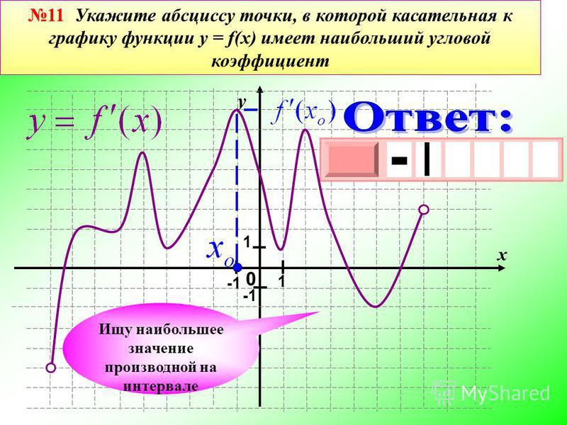 0 у х 1 1 - 3 х 1 0 х - Ищу наибольшее значение производной на интервале 11 Укажите абсциссу точки, в которой касательная к графику функции y = f(x) имеет наибольший угловой коэффициент