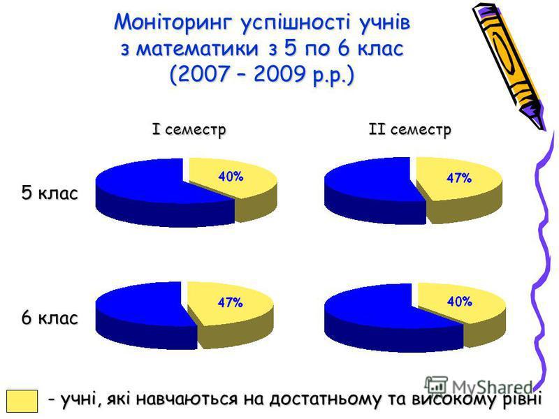 Моніторинг успішності учнів з математики з 5 по 6 клас (2007 – 2009 р.р.) 5 клас І семестр ІІ семестр 6 клас - учні, які навчаються на достатньому та високому рівні