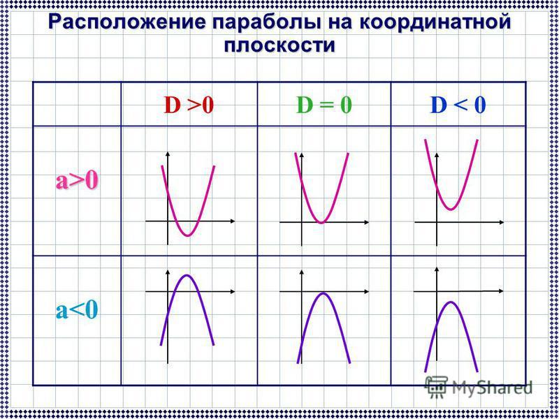 D >0D = 0D < 0 а>0 а<0 Расположение параболы на координатной плоскости