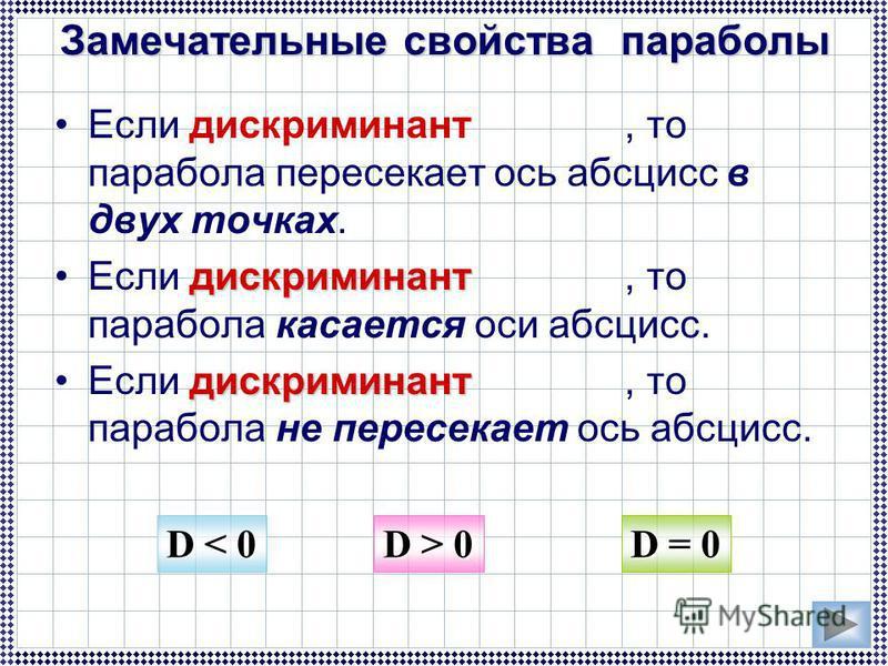Если дискриминант, то парабола пересекает ось абсцисс в двух точках. дискриминант Если дискриминант, то парабола касается оси абсцисс. дискриминант Если дискриминант, то парабола не пересекает ось абсцисс. Замечательные свойства параболы D < 0 D > 0