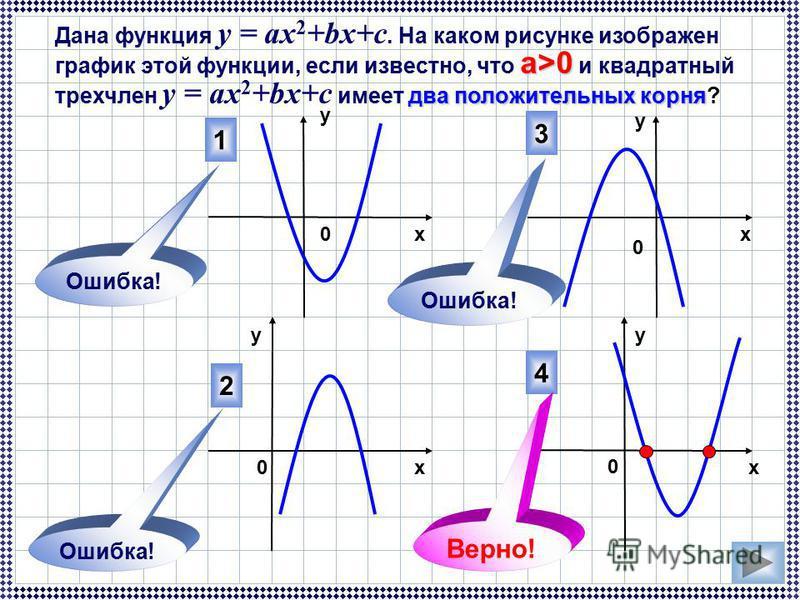 а>0 два положительных корня Дана функция у = ах 2 +bx+c. На каком рисунке изображен график этой функции, если известно, что а>0 и квадратный трехчлен у = ах 2 +bx+c имеет два положительных корня? 4 3 2 1 Ошибка! Верно! 0 0 х у у х х у 0 0 Ошибка!