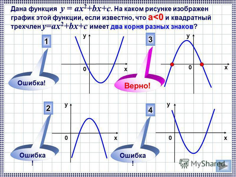 а<0 два корня разных знаков Дана функция у = ах 2 +bx+c. На каком рисунке изображен график этой функции, если известно, что а<0 и квадратный трехчлен у=ах 2 +bx+c имеет два корня разных знаков? 3 4 2 1 Ошибка! 0 0 х у у х х у у 00 Верно!