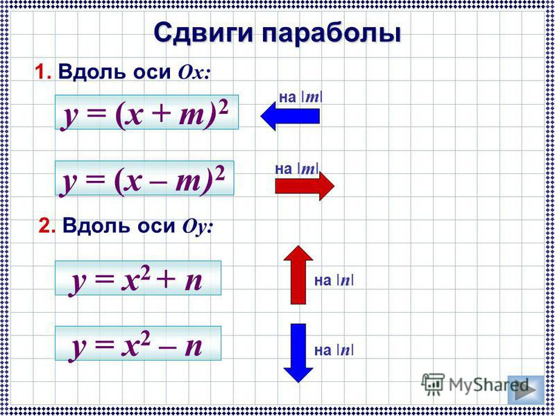 Сдвиги параболы 1. Вдоль оси Ox: 2. Вдоль оси Oy: на I m I y = (x + m) 2 y = (x – m) 2 на I n I y = x 2 + n y = x 2 – n