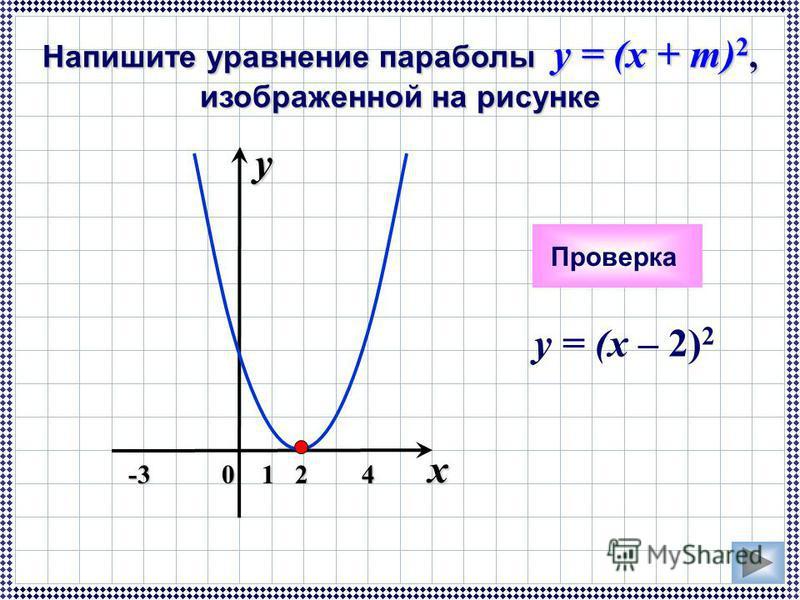y = (x – 2) 2 x 0y124-3 Напишите уравнение параболы y = (x + m) 2, изображенной на рисунке Проверка