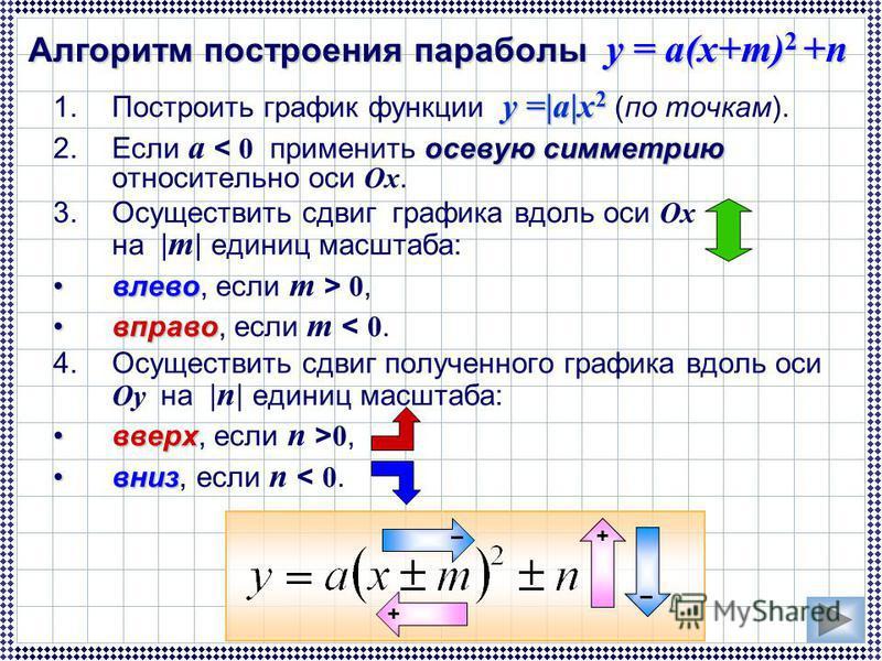 у =|a|x 2 1. Построить график функции у =|a|x 2 (по точкам). осевую симметрию 2. Если а < 0 применить осевую симметрию относительно оси Ox. 3. Осуществить сдвиг графика вдоль оси Ox на | m | единиц масштаба: влево, если m > 0, вправо, если m < 0. 4.