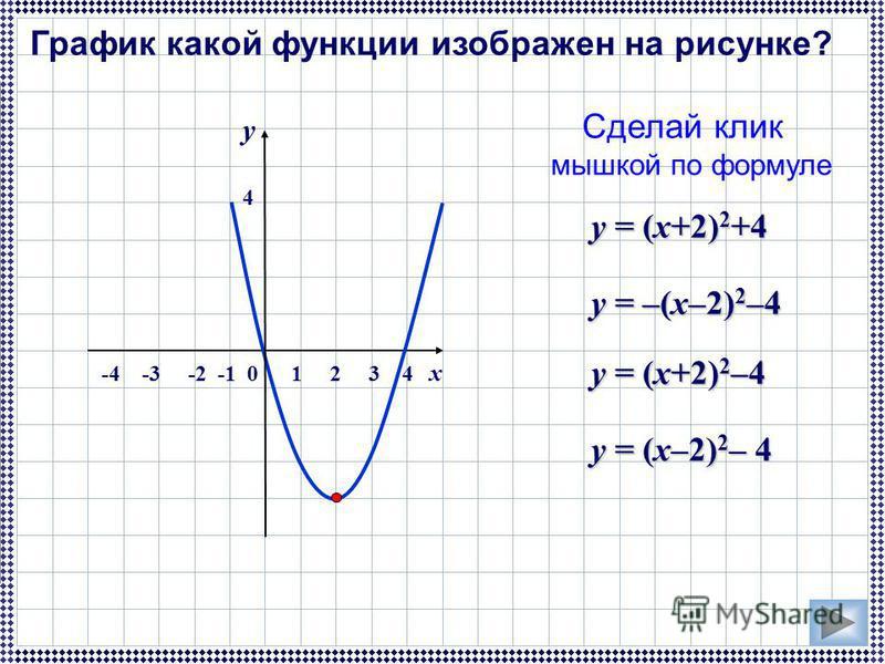 График какой функции изображен на рисунке? Сделай клик мышкой по формуле у = (x+2) 2 +4 у = (x–2) 2 – 4 у = (x+2) 2 –4 у = –(x–2) 2 –4 -4 -3 -2 -1 0 1 2 3 4 x y 4 y 4