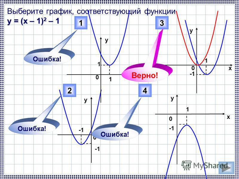 Выберите график, соответствующий функции у = (х – 1) 2 – 1 3 42 0 0 х у у х х х у у 0 0 1 1 1 1 1 Верно! Ошибка!
