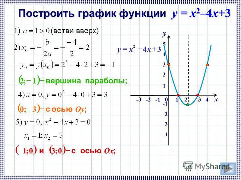 y 5 4 3 2 1 -2 -3 -4 Построить график функции y = x 2 –4x+3 -3 -2 -1 0 1 2 3 4 x 34 2 xxy параболы; вершина 1;2 ; осью OyOy 3;0 ; осью и OxOx 0;30;1