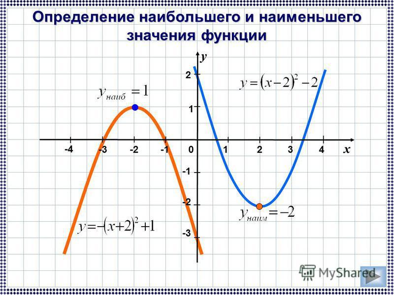 -3 1 x y 123 2 -2 0 Определение наибольшего и наименьшего значения функции -2 -4-4 4