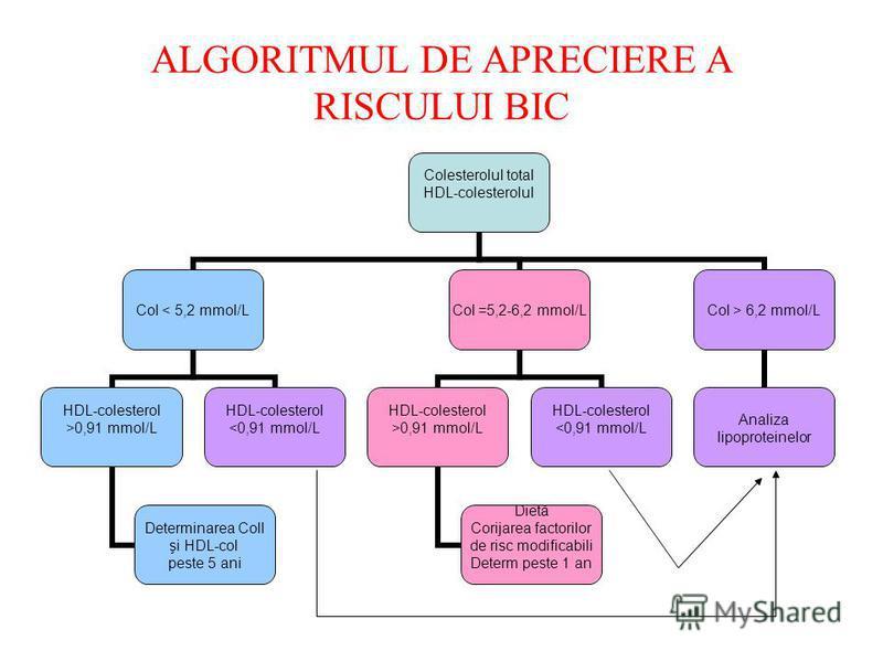 ALGORITMUL DE APRECIERE A RISCULUI BIC Colesterolul total HDL-colesterolul Col < 5,2 mmol/L HDL-colesterol >0,91 mmol/L Determinarea Coll şi HDL-col peste 5 ani HDL-colesterol <0,91 mmol/L Col =5,2-6,2 mmol/L HDL-colesterol >0,91 mmol/L Dietă Corijar