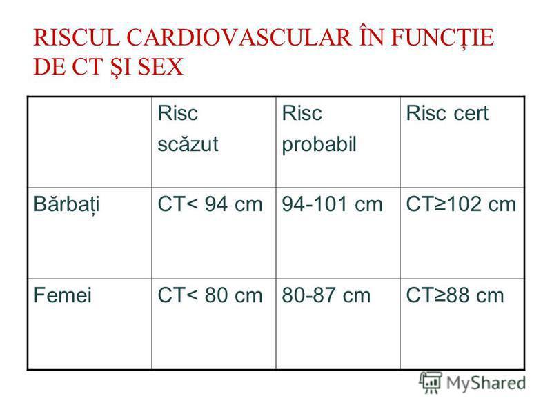 RISCUL CARDIOVASCULAR ÎN FUNCŢIE DE CT ŞI SEX Risc scăzut Risc probabil Risc cert BărbaţiCT< 94 cm94-101 cmCT102 cm FemeiCT< 80 cm80-87 cmCT88 cm