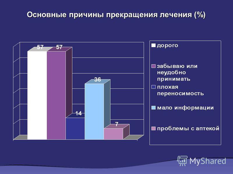 Основные причины прекращения лечения (%)