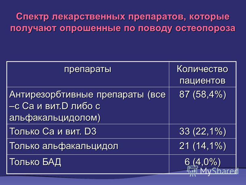 Спектр лекарственных препаратов, которые получают опрошенные по поводу остеопороза препараты Количество пациентов Антирезорбтивные препараты (все –с Са и вит.D либо с альфакальцидолом) 87 (58,4%) Только Са и вит. D3 33 (22,1%) Только альфакальцидол 2