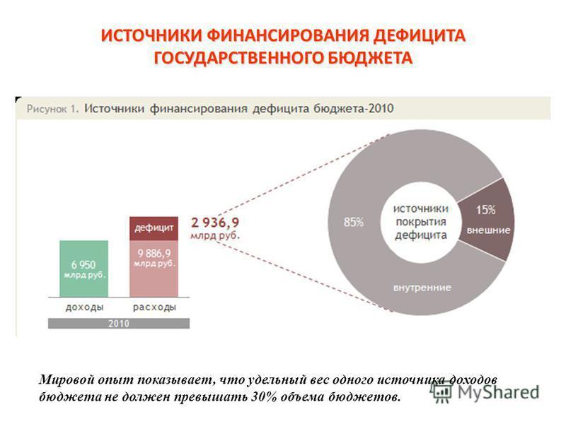ИСТОЧНИКИ ФИНАНСИРОВАНИЯ ДЕФИЦИТА ГОСУДАРСТВЕННОГО БЮДЖЕТА Мировой опыт показывает, что удельный вес одного источника доходов бюджета не должен превышать 30% объема бюджетов.