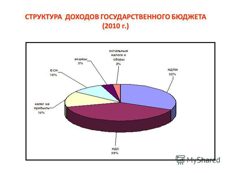 СТРУКТУРА ДОХОДОВ ГОСУДАРСТВЕННОГО БЮДЖЕТА (2010 г.)