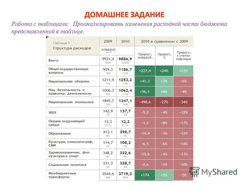Работа с таблицами: Проанализировать изменения расходной части бюджета представленной в таблице. ДОМАШНЕЕ ЗАДАНИЕ