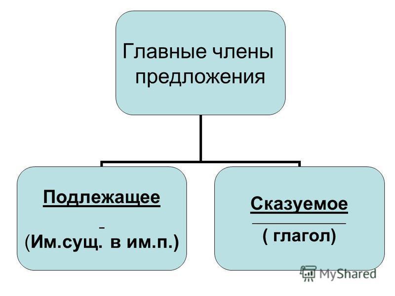Главные члены предложения Подлежащее (Им.сущ. в им.п.) Сказуемое ___________________ ( глагол)