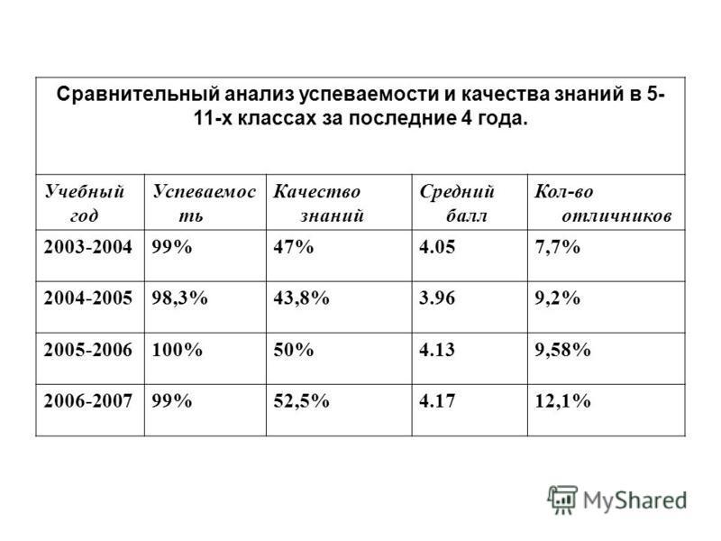 Сравнительный анализ успеваемости и качества знаний в 5- 11-х классах за последние 4 года. Учебный год Успеваемос ть Качество знаний Средний балл Кол-во отличников 2003-200499%47%4.057,7% 2004-200598,3%43,8%3.969,2% 2005-2006100%50%4.139,58% 2006-200