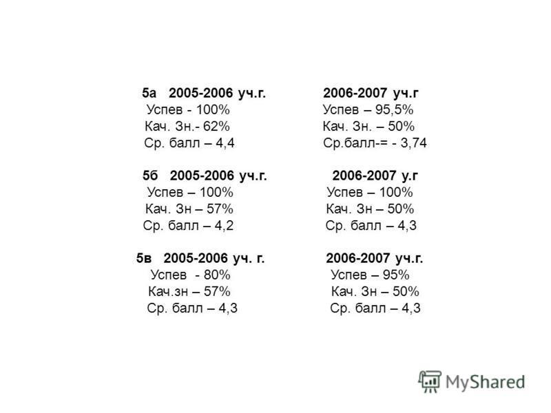 5 а 2005-2006 уч.г. 2006-2007 уч.г Успев - 100% Успев – 95,5% Кач. Зн.- 62% Кач. Зн. – 50% Ср. балл – 4,4 Ср.балл-= - 3,74 5 б 2005-2006 уч.г. 2006-2007 у.г Успев – 100% Кач. Зн – 57% Кач. Зн – 50% Ср. балл – 4,2 Ср. балл – 4,3 5 в 2005-2006 уч. г. 2