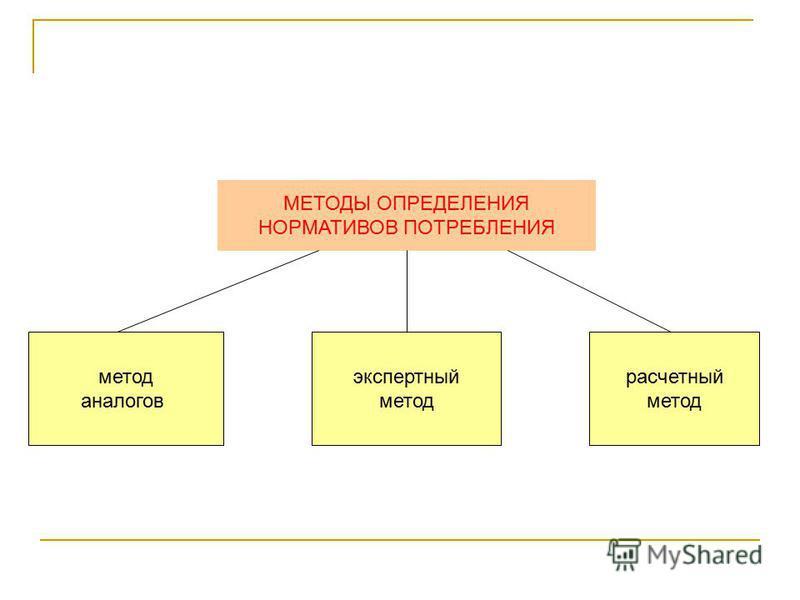 МЕТОДЫ ОПРЕДЕЛЕНИЯ НОРМАТИВОВ ПОТРЕБЛЕНИЯ метод аналогов экспертный метод расчетный метод
