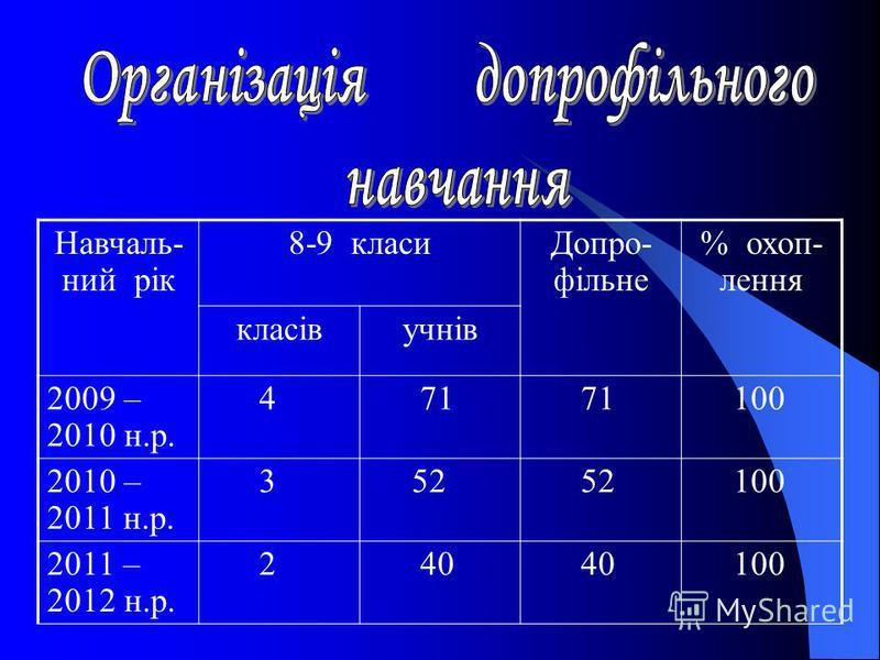 Навчаль- ний рік 8-9 класиДопро- фільне % охоп- лення класівучнів 2009 – 2010 н.р. 4 71 100 2010 – 2011 н.р. 3 52 100 2011 – 2012 н.р. 2 40 100