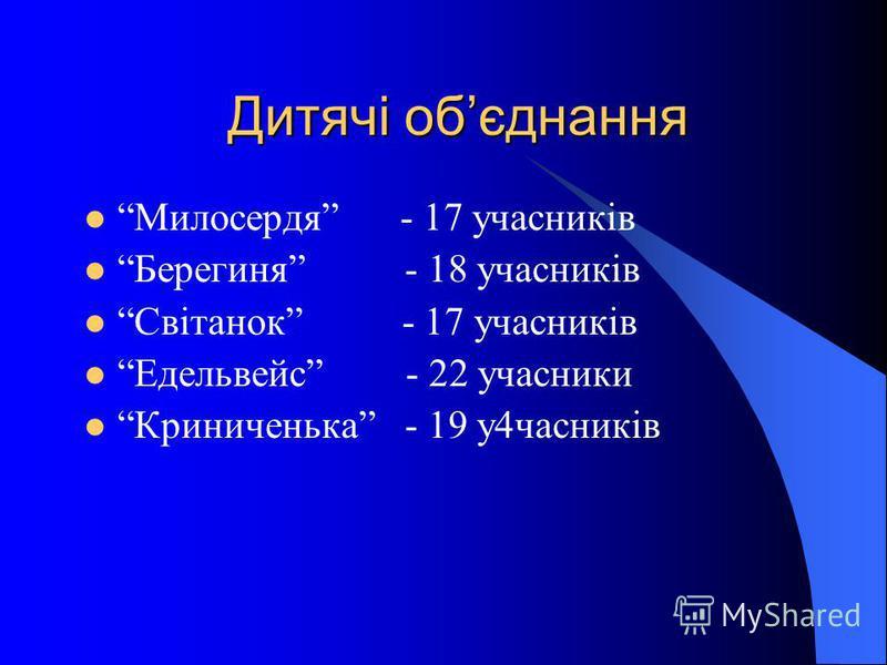 Дитячі обєднання Милосердя - 17 учасників Берегиня - 18 учасників Світанок - 17 учасників Едельвейс - 22 учасники Криниченька - 19 у4часників