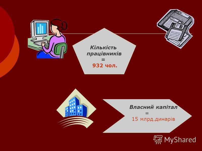 Кількість працівників = 932 чол. Власний капітал = 15 млрд.динарів